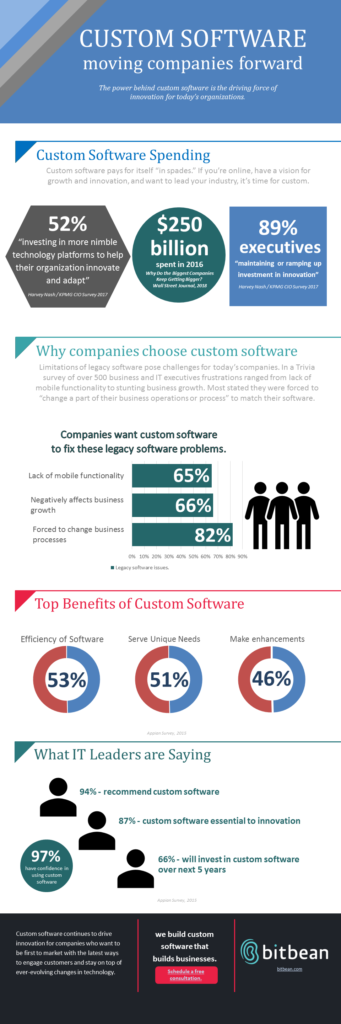 Custom Software: Moving Companies Forward