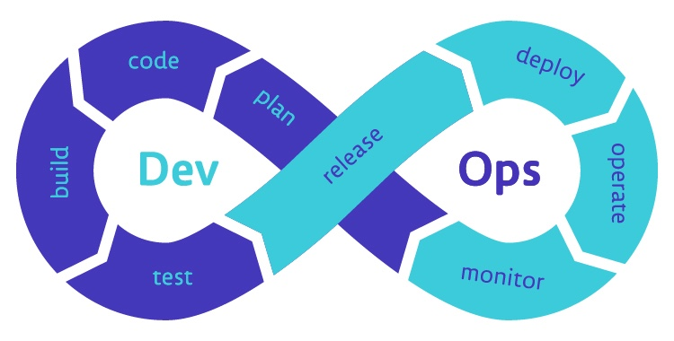 devopes software development life cycle
