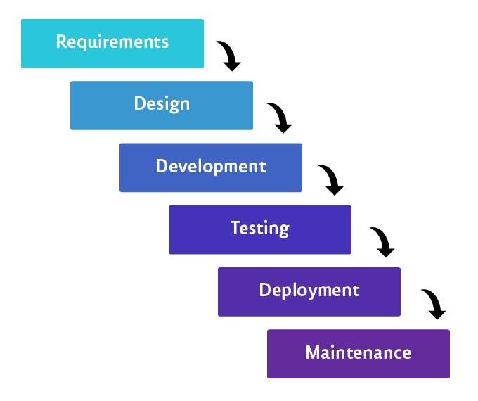 waterfall software development life cycle